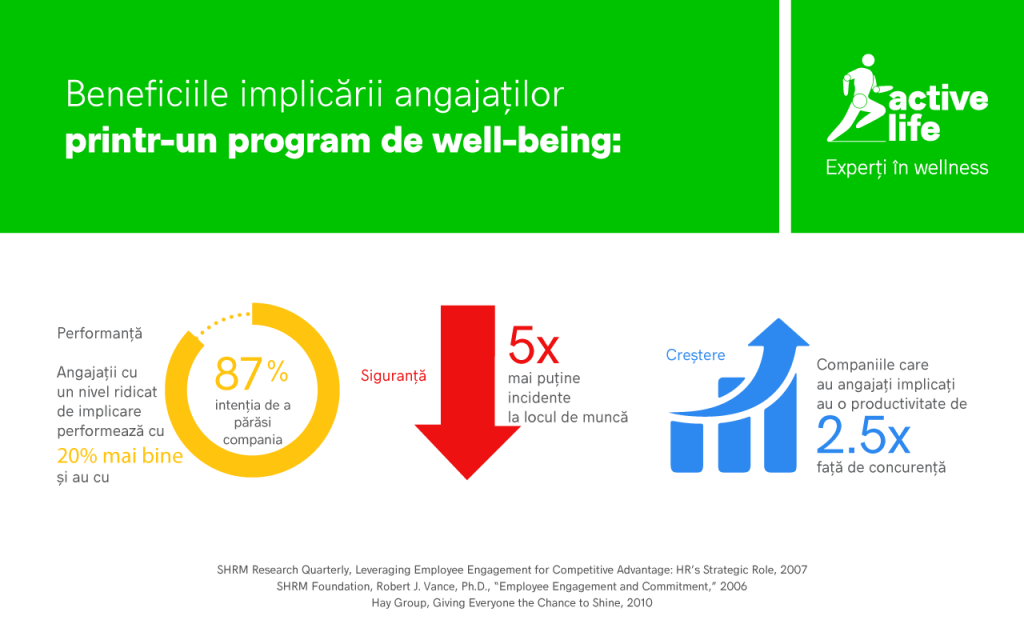 PROGRAM_WELL-BEING_BENEFICII_ACTIVELIFE