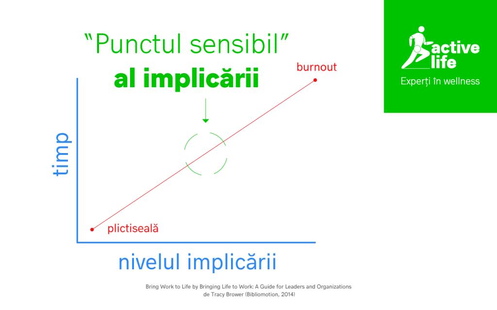 PUNCT_SENSIBIL_IMPLICARE_ANGAJAT_ACTIVELIFE